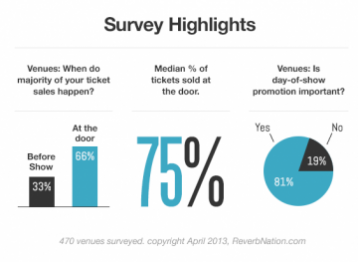 Ticket sales with Twitter-Music venues survey